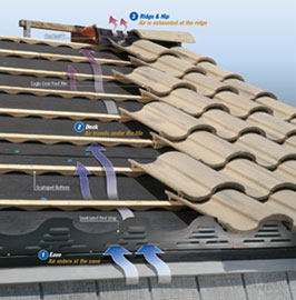 Energy efficient roofing eagle roofing for Efficient roofing